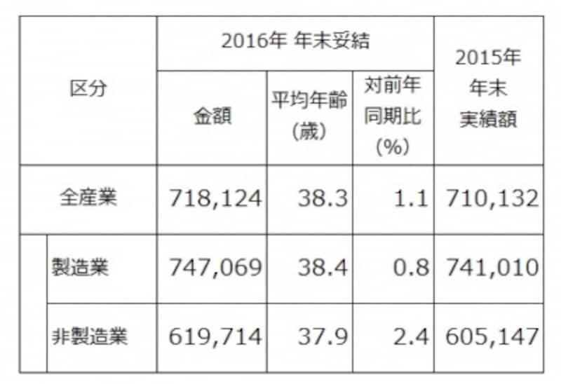 東証第1部上場企業198社を対象にした、「夏冬型」の年間協定ですでに決定している、2016年年末賞与・一時金の妥結水準を調査・集計したもの(単純平均)。製造、非製造ともに前年比は微増。(出典:労務行政研究所「東証第1部上場企業の2016年年末賞与・一時金(ボーナス)の妥結水準調査」)