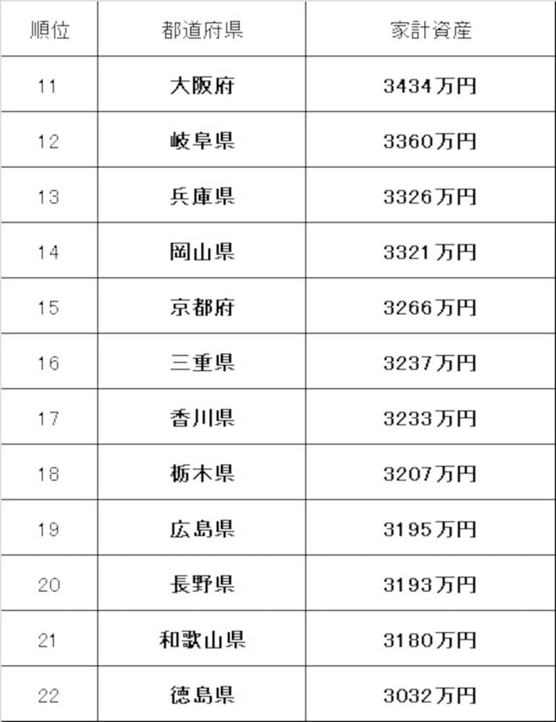 都道府県別の家計資産