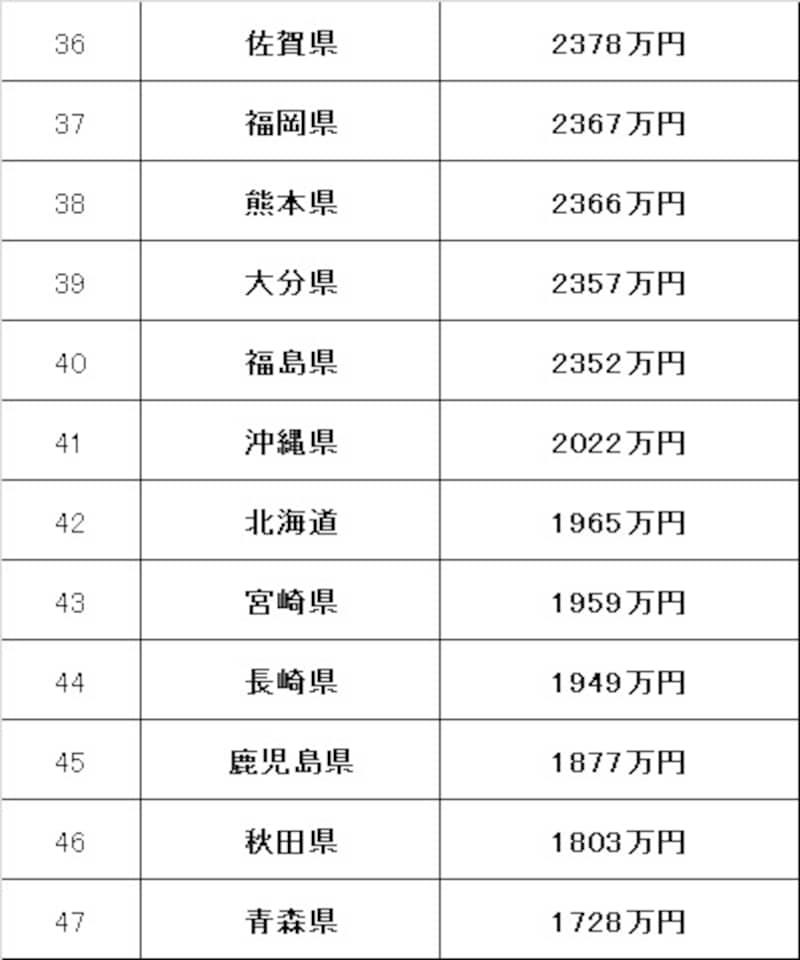 都道府県別の家計資産総務省統計局
