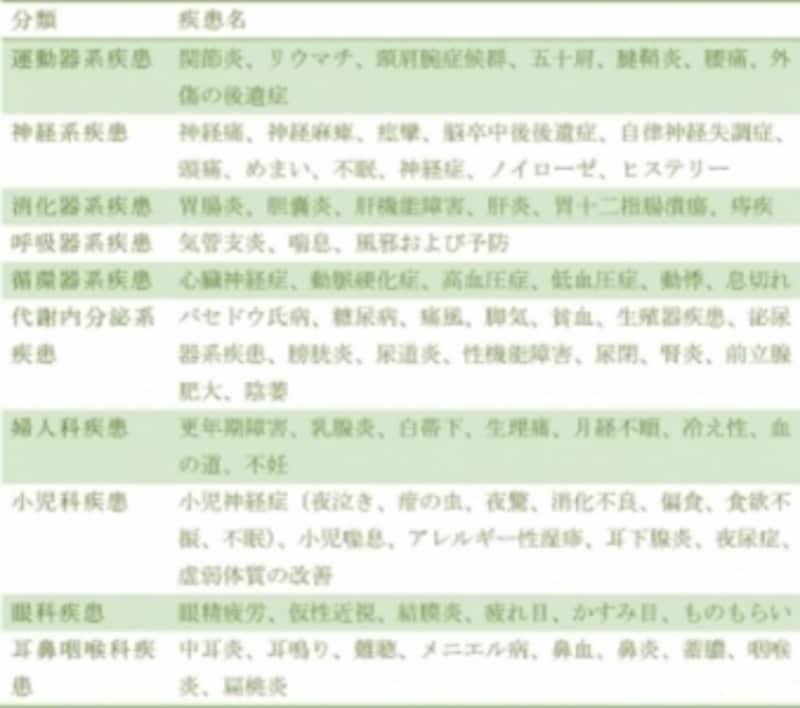 (表1)WHOツボの効果