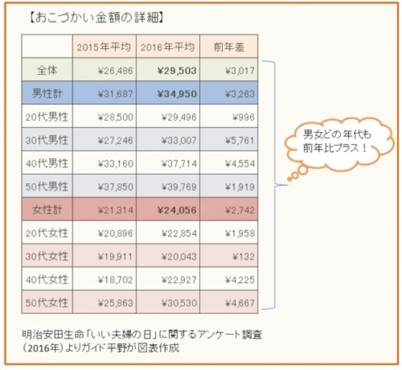 明治安田生命「いい夫婦の日」に関するアンケート調査よりガイド平野が図表作成