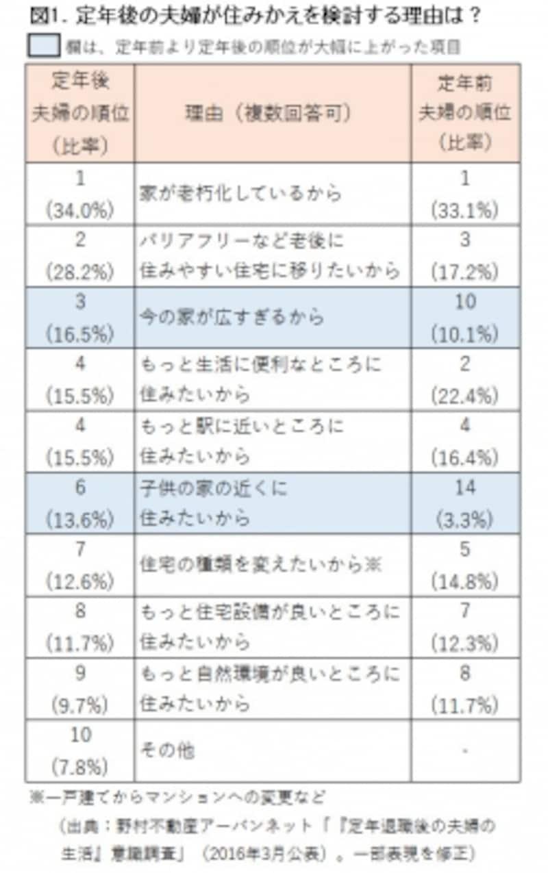 図1.アンケート結果。住み替え理由ランキング表