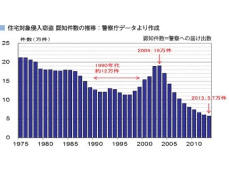 住宅対象侵入窃盗undefined認知件数の推移(警察庁データより作成)