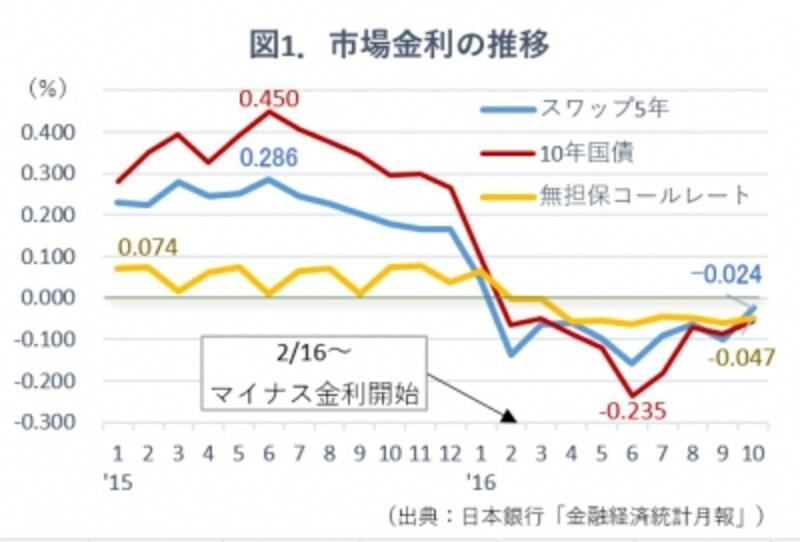 図1.市場金利推移グラフ