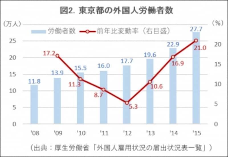図2.外国人労働者数の推移フラフ