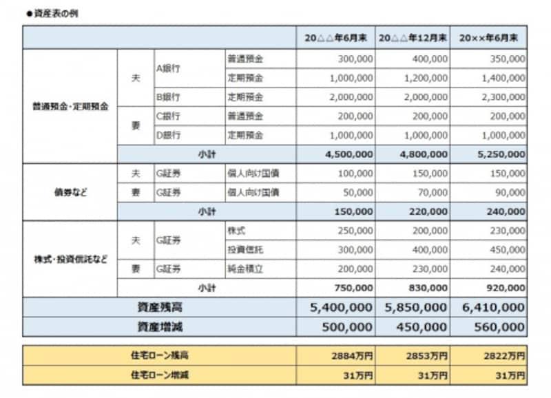 資産表の例