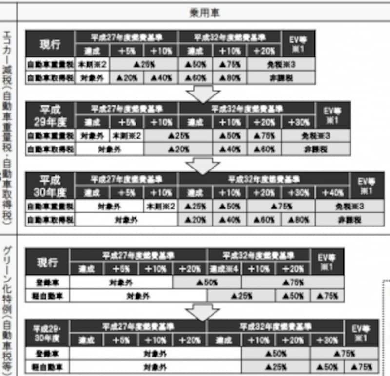 エコカー減税縮小の概要undefined(出典:国土交通省資料より)