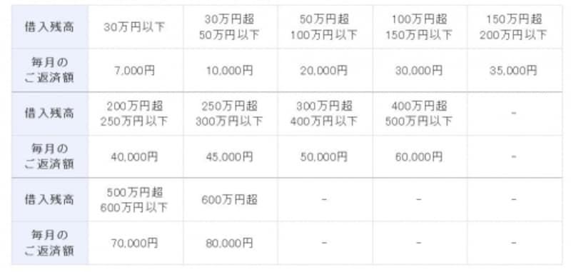 残高スライドリボルビング方式による返済の金額(2016年12月20日時点)