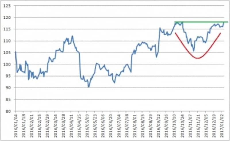 カップ型ベースの上限付近にまで来ているアップルの株価