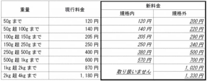 定形外郵便の料金改定