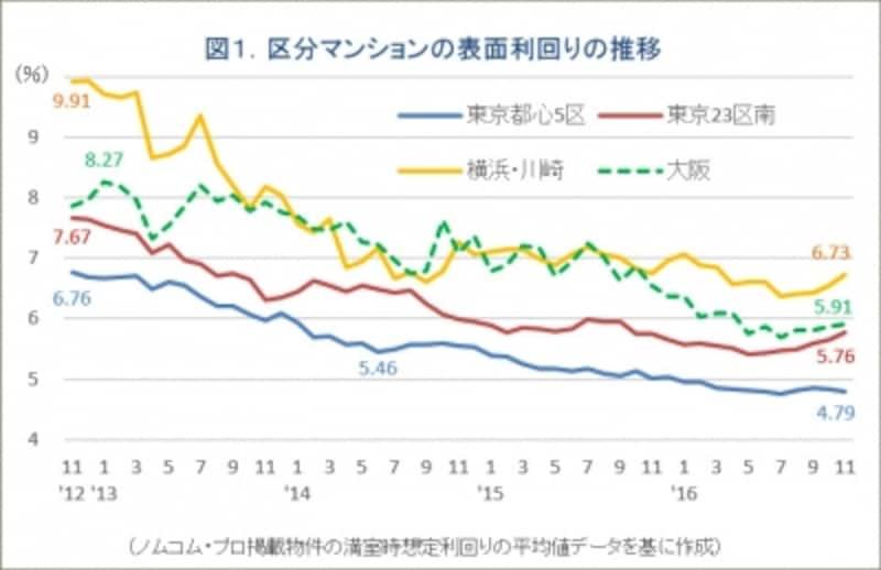 図1.区分マンションの利回り推移グラフ