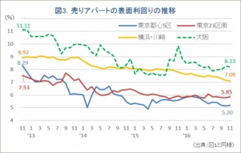 図3.売りアパートの利回り推移グラフ