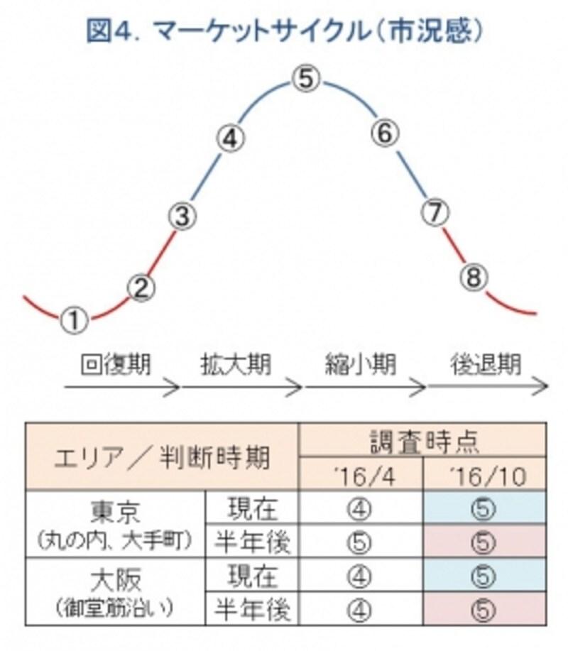 図4.市況の波の状態を示す概念図