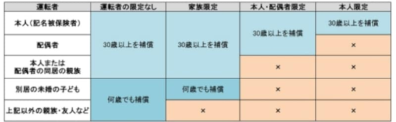 (表1)運転者限定・年齢条件の組み合わせによる補償範囲(年齢条件を30歳以上にした場合)