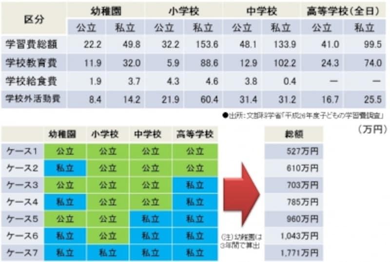 「平成26年度子供の学習費調査」(文部科学省)より