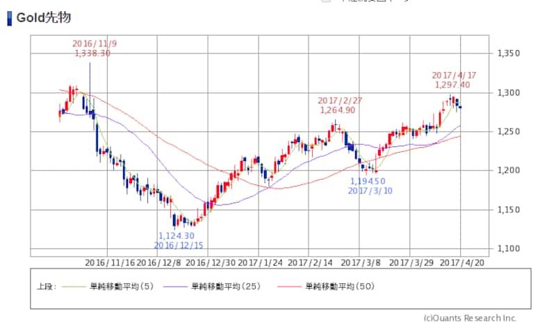ニューヨーク 金 価格