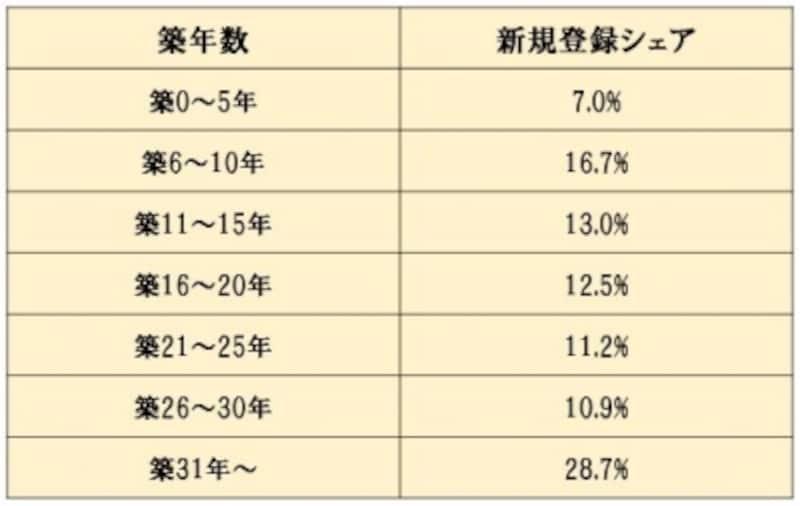 「築年数から見た首都圏の不動産流通市場(2015年)」