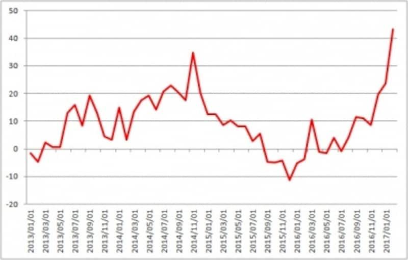 フィラデルフィア連銀製造業景況指数は33年振りの高水準に!