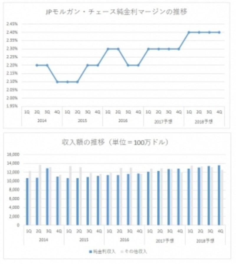 純金利収入(青棒線)は、純金利マージンの上昇傾向に沿って緩やかに増加