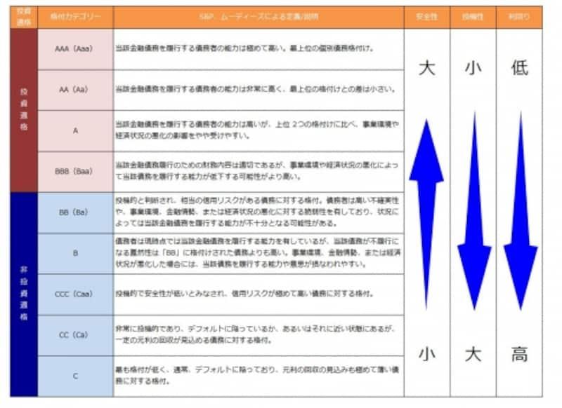 日本の格付機関の格付一覧