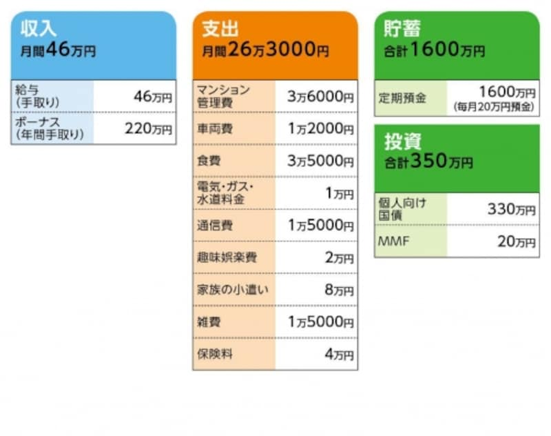 ae86_kmさんの家計収支データ