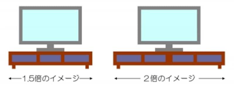 テレビ台の幅は1.5倍~2倍がおすすめ!