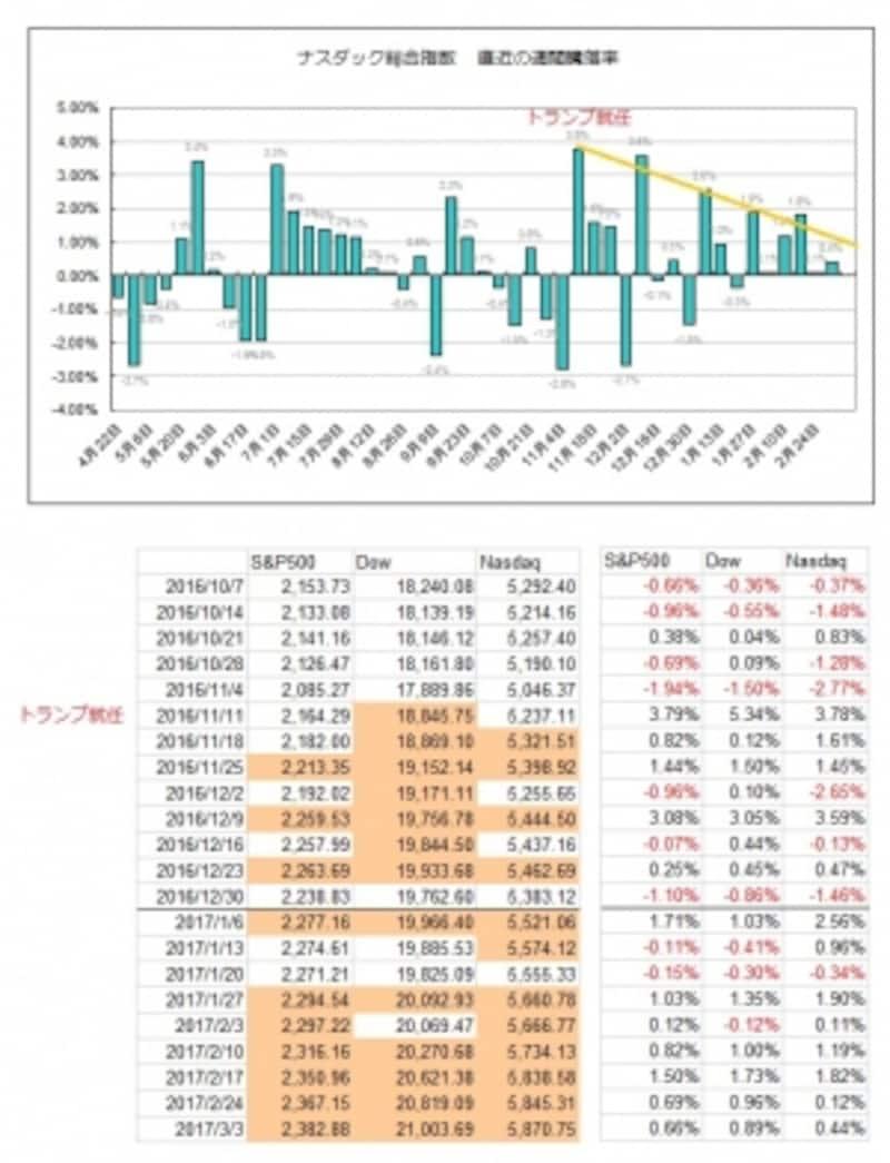 2016年後半からの主要三指数の週間騰落状況
