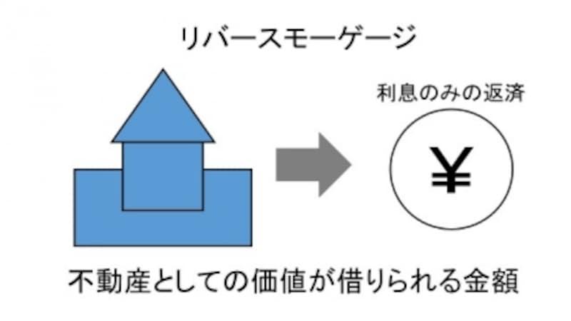 リバースモーゲージの図