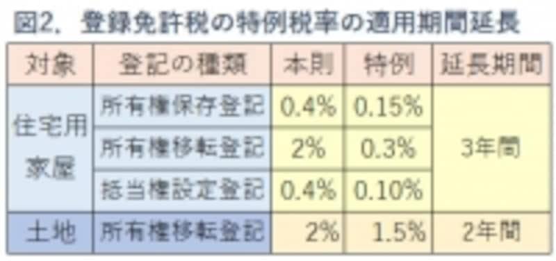 図2.登録免許税の特例税率の表