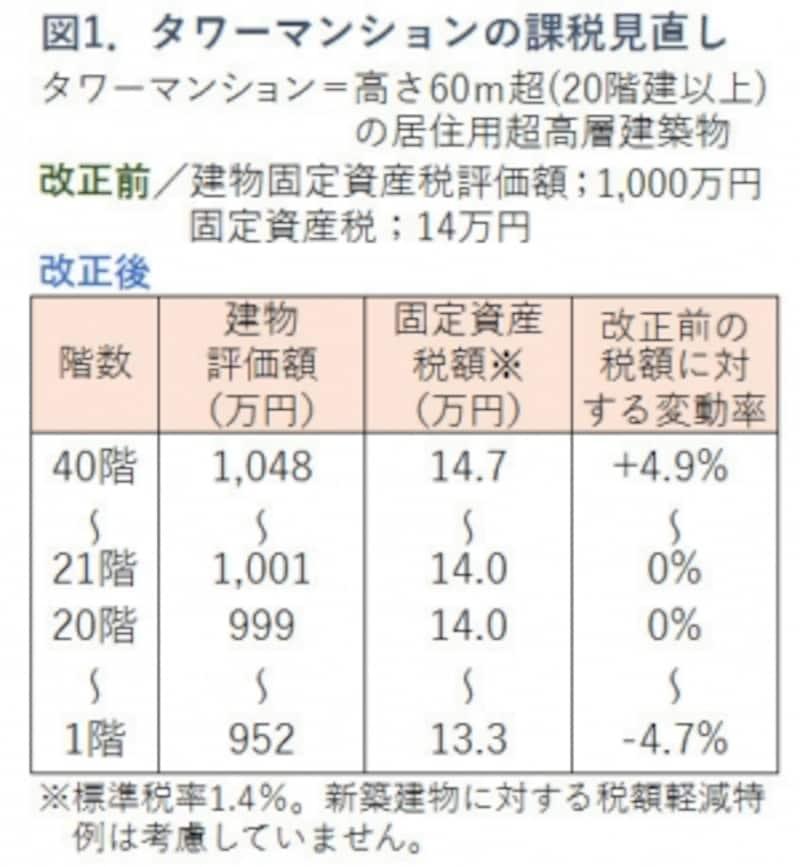 図1.タワマン課税強化の影響試算図版
