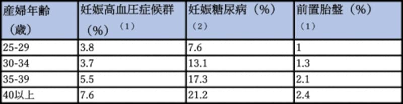 (1)Matsuda Yら、Impact of maternal age on the incidence of obstetrical complications in Japan. J Obstet Gynaecol Res. 2011 Oct;37(10):1409-14. (2)村中ら;出産した女性による妊娠糖尿病への認知の実態と支援の課題https://www.nurse.or.jp/nursing/josan/oyakudachi/kanren/2014/pdf/30tonyoninshin.pdf