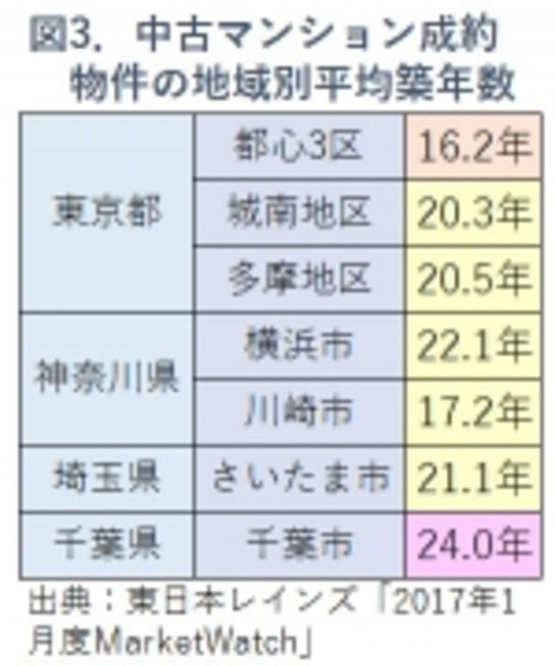 図3.中古マンションの地域別平均築年数