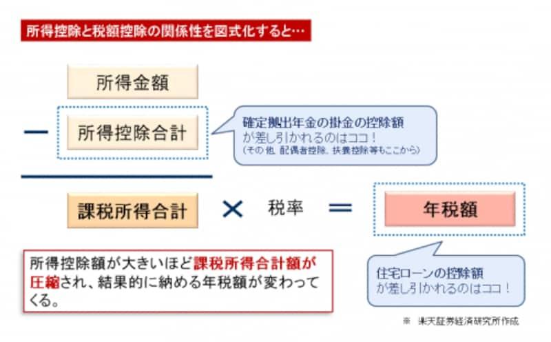 所得控除と税額控除の関係性