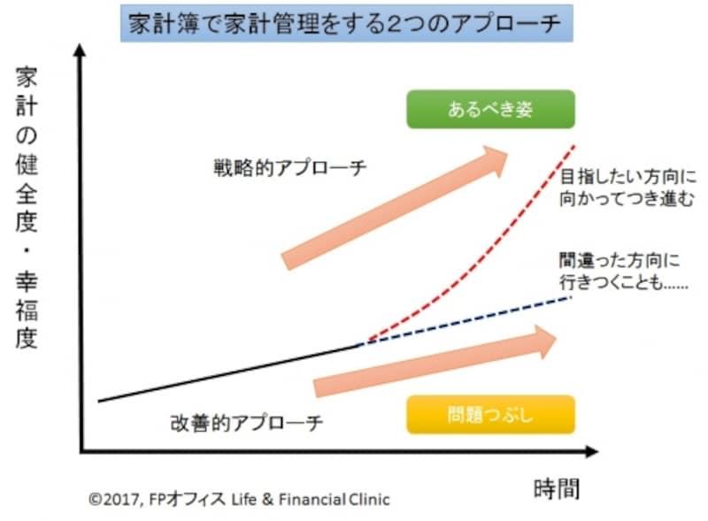 家計管理の戦略的アプローチと改善的アプローチ、(C)FPオフィスLife&FinancialClinic