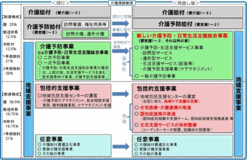 総合事業への移行イメージ