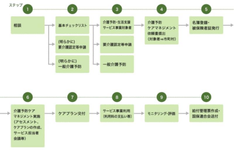 日常生活・総合支援事業(総合事業)利用の流れ