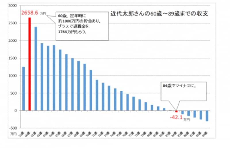 働く高齢者は増え続けています