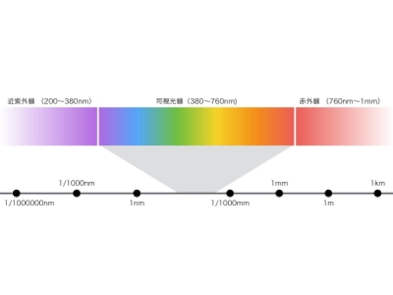 「可視光線」とは、人間が知覚できる範囲の波長の電磁波のこと