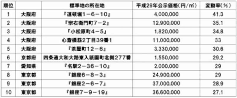 平成29年公示地価の変動率上位(全国)