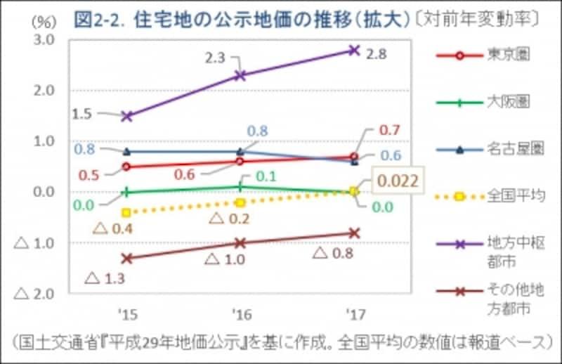 図2-2.住宅地の地価公示推移(拡大)グラフ