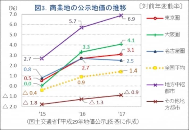 図3.商業地の地価公示推移グラフ