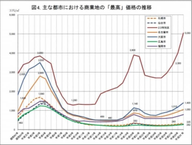 図4.地価公示・最高路線価の推移