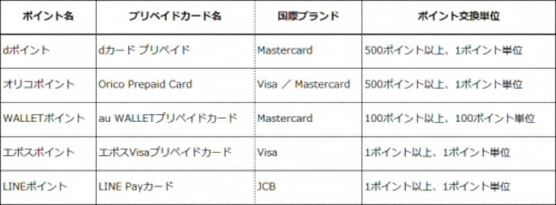 国際ブランド付きプリペイドカードにチャージできるポイント