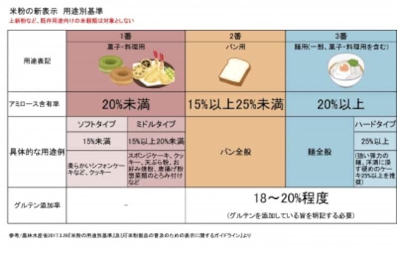 米粉,ノングルテン,グルテン降り-,食品表示,健康,栄養,ヘルスケア,アレルゲン,小麦,タンパク質,うるち米