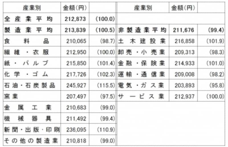 産業別初任給(大学卒事務系)業種別の初任給を見ると、製造業が好調なのがわかる「新規学卒者決定初任給調査結果(2017年3月卒)」日本経済団体連合会調査
