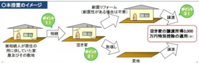 空家にかかる3000万円特別控除のイメージ図