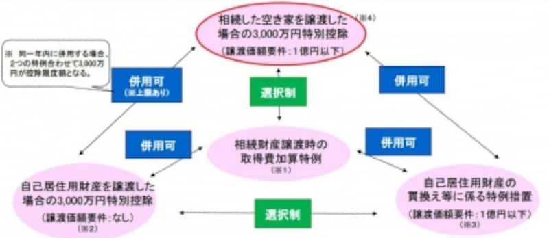空家にかかる3000万円特別控除と他の税制