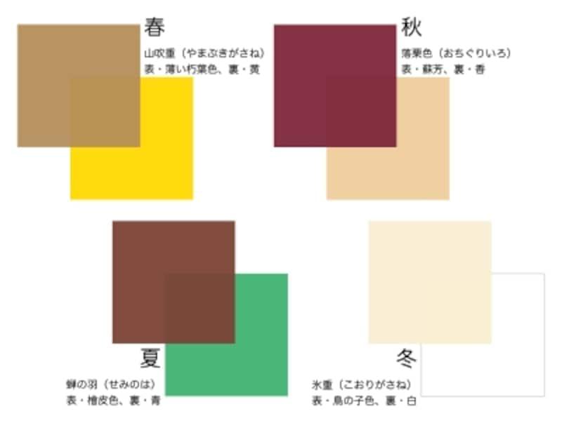 かさねの色目の配色例。平安時代の高貴な人々は、四季の彩りを衣に取り入れて、センスを競いました。