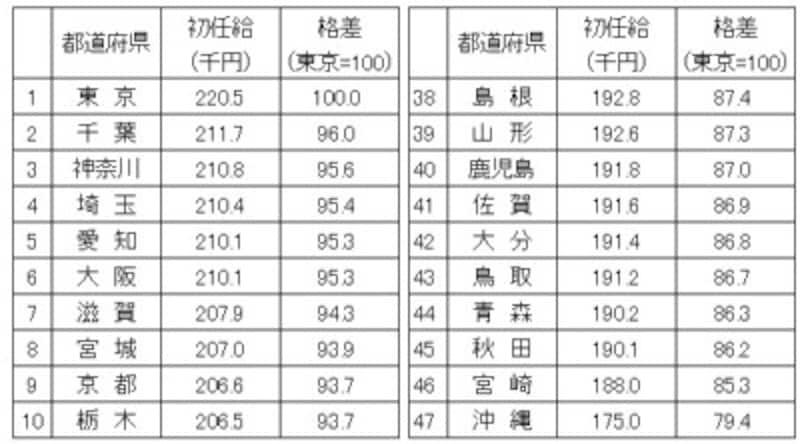 令和元年大学卒業男女の初任給平均を都道府県別に金額順に並べ、上位と下位10ずつをピックアップ/出典:厚生労働省「令和元年賃金構造基本統計調査結果(初任給)の概況」