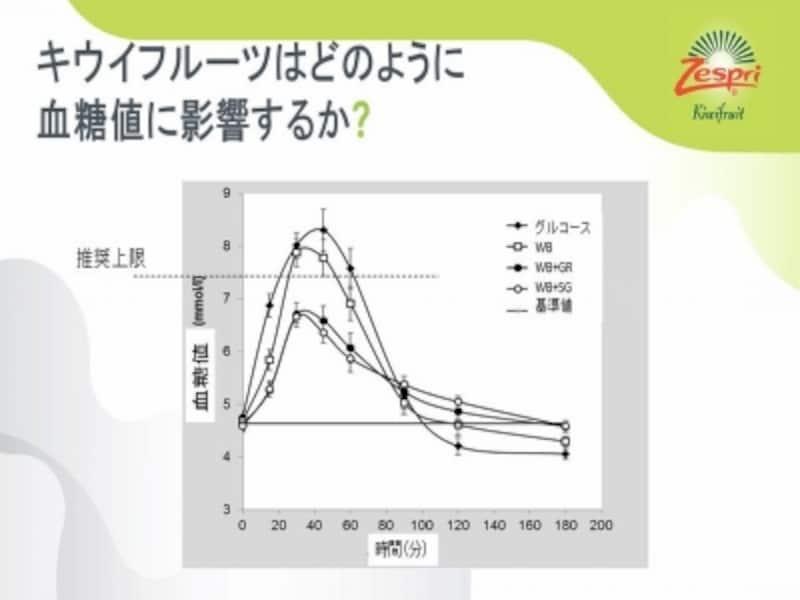 キウイは血糖値の安定にも影響